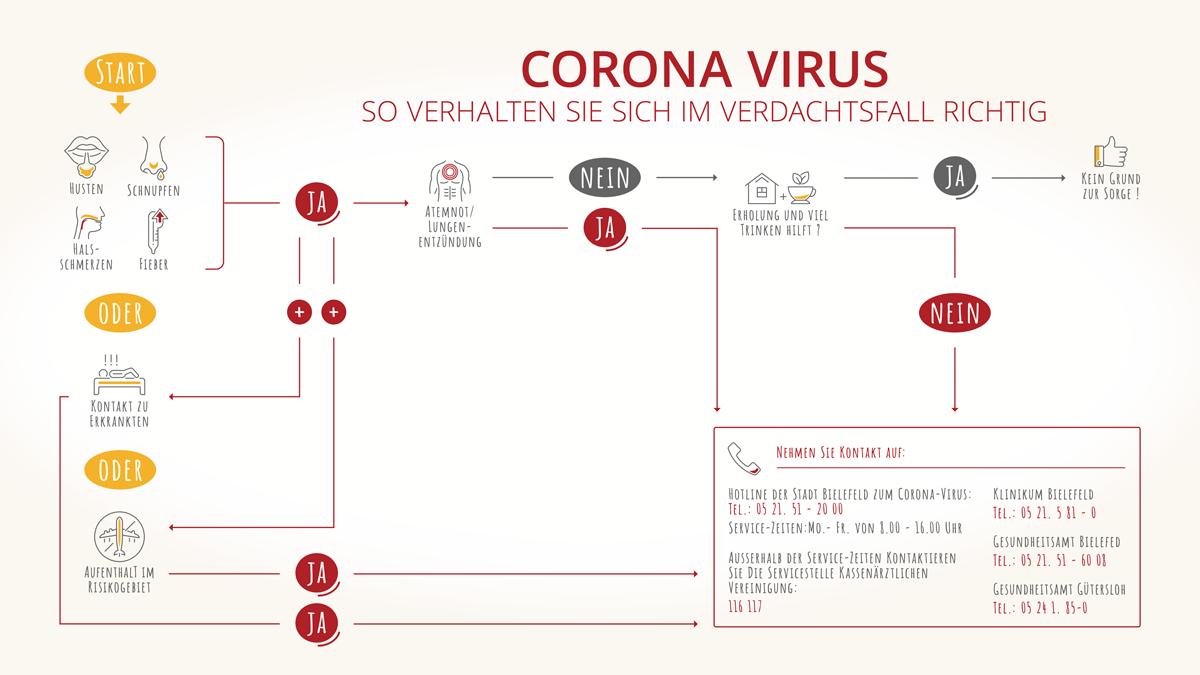 Anzeichen Auf Corona